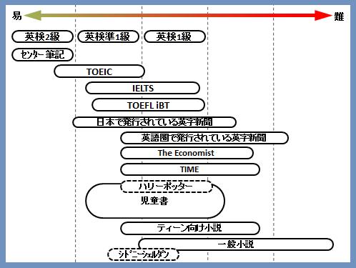 英語リーディング難易度比較表.png