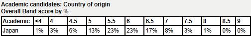 IELTS band score percentile rank.png